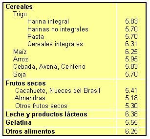 Tabla de alimentos - Tabla de calorias de alimentos por cada gramos ...